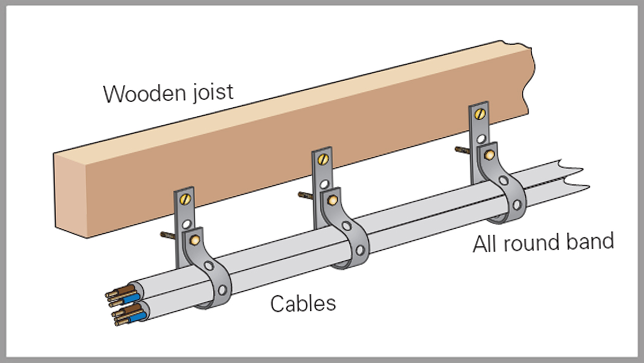 18th Edition Proposed Changes: Cable Fixings